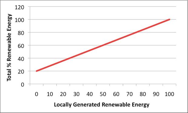 Figure          SEQ Figure \* ARABIC      8       Total vs Local renewable Energy