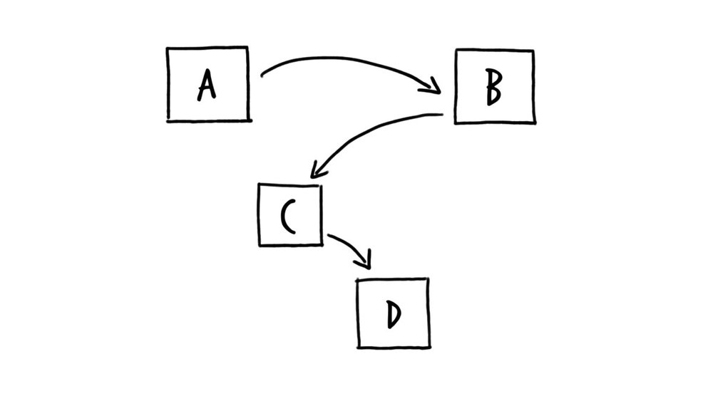 Stategic-Conversation-AcdB-diagram.jpeg