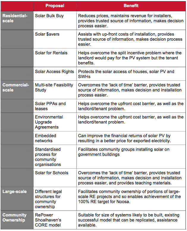 Table XII - Summary of Proposed Projects