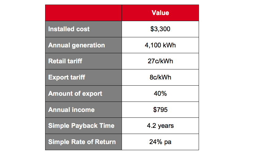 Table XIII - Likely Financial Outcomes for a 3 kW Household Solar PV System