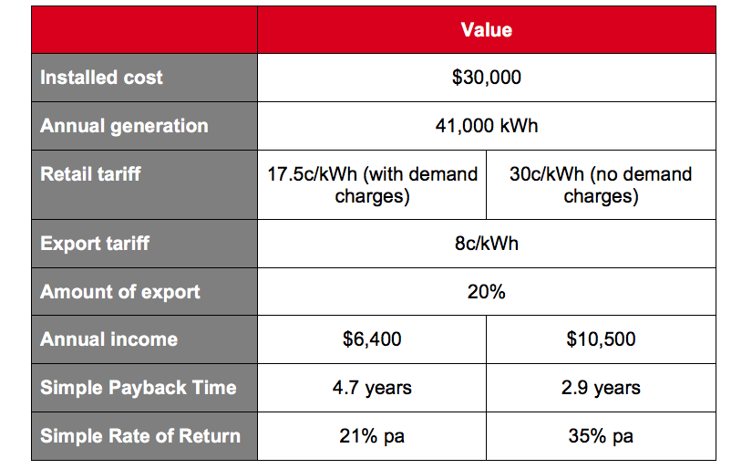 Table XIV - Likely Financial Outcomes for a 30 kW Commercial Solar PV System