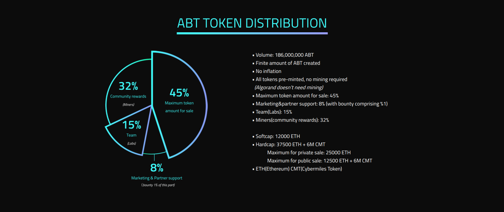 ABT Token Distribution.png