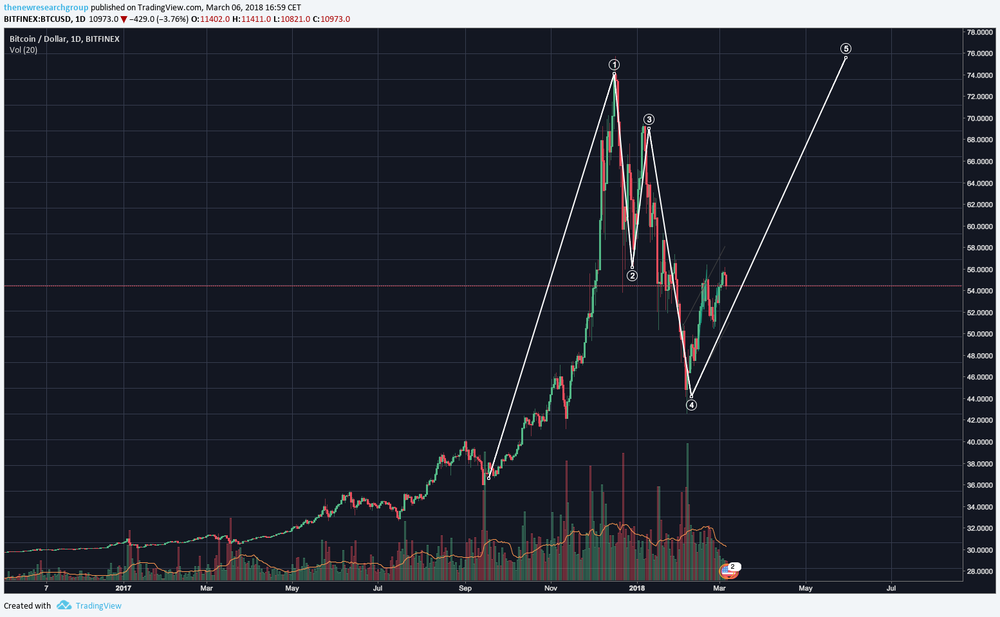 BTC-6-march-2.png