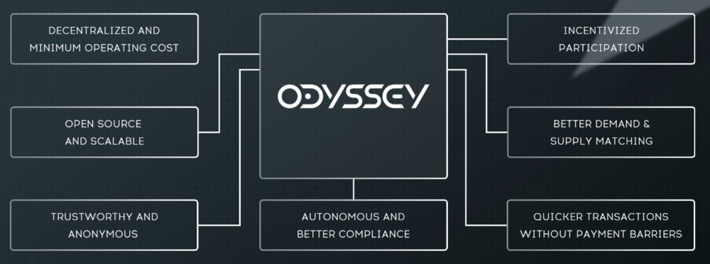 Odyssey-Protocol
