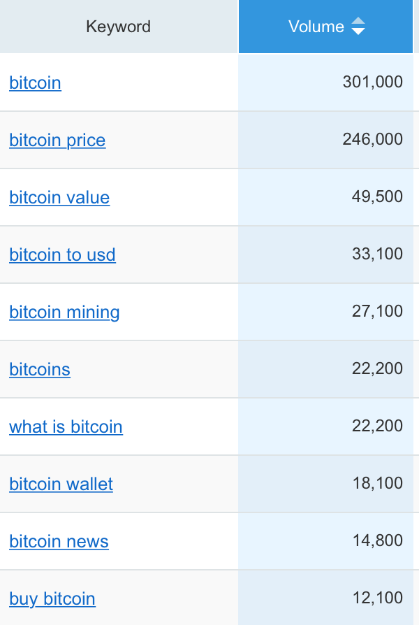 Bitcoin Searches - Search trends from late 2017 indicate that people are still looking for basic insights on introductory level Bitcoin concepts.Searches related to the bitcoin price, value and conversion to USD can also be an opportunity to bring education about the utility of Bitcoin to those simply viewing it as an investment asset.Coinninja.com will be the preeminent destination for bitcoin price and conversion, but will also prominently deliver educational content as well.source: Investopedia
