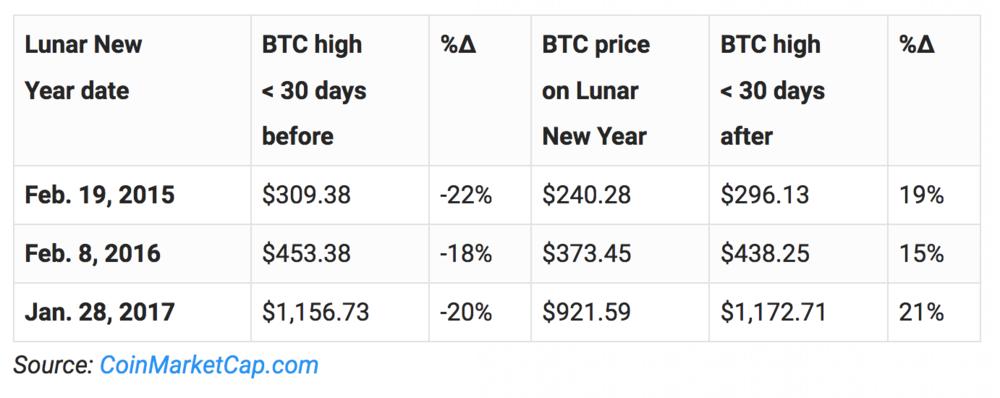 january_bitcoin_dip.png
