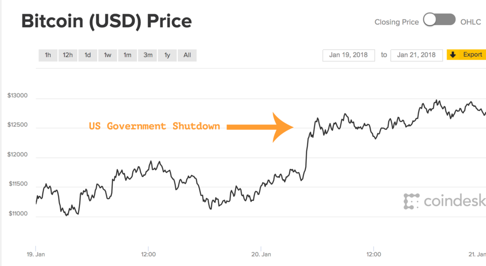 shutdown_chart.png