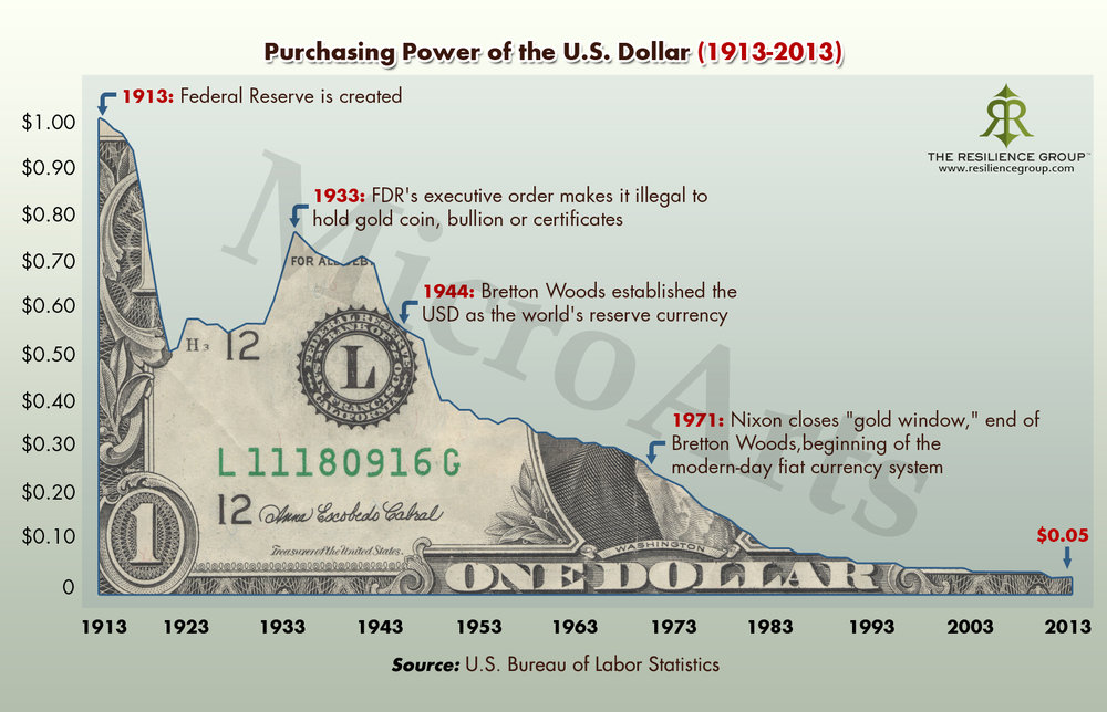 purchasing-power-of-the-us-dollar-1913-to-2013.jpg
