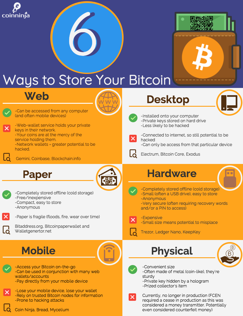6 Ways to Store Bitcoin.png