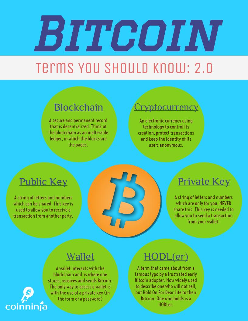 Bitcoin Terms 2.0.png