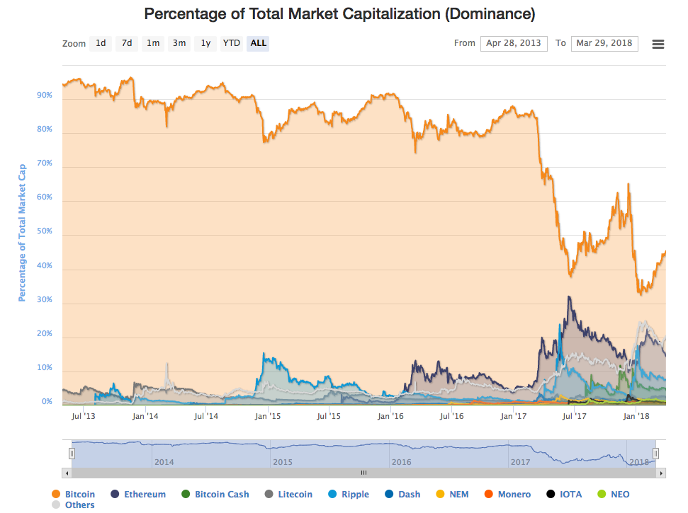 https://coinmarketcap.com/charts/#dominance-percentage
