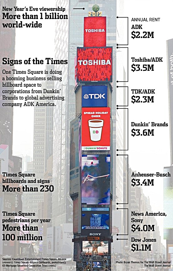 Infographic source: Wall Street Journal (2012)