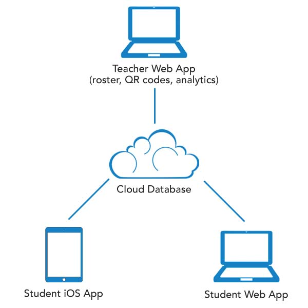 MathBRIX is a cloud-based system, allowing students and teachers access from any device.