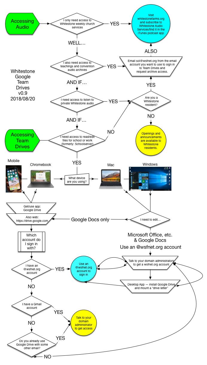 User Decision Tree v09.png