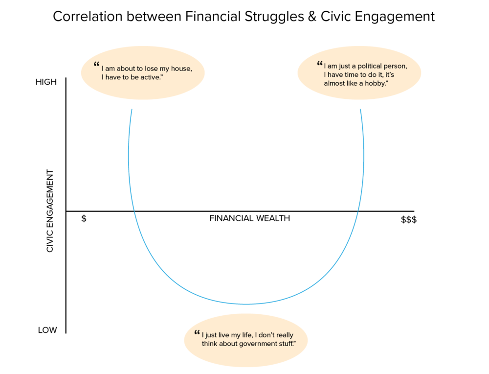Financial Struggles + Engagement Concept Map-02.png