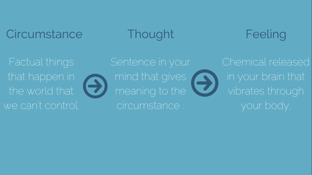 Circumstance + Thought + Feeling