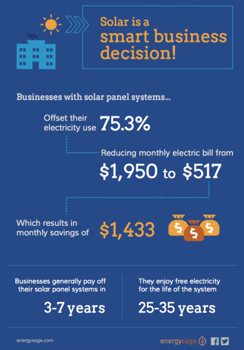 Solar energy business costs
