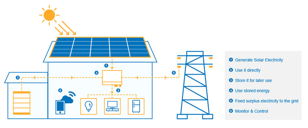 power partners_whysolar_infographic-01.jpg