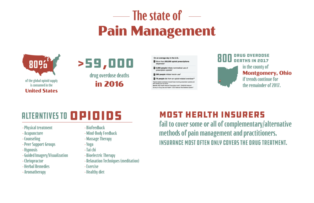 State of Opioids and Pain Management_graphic.png