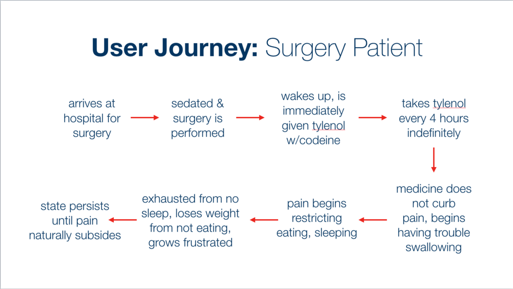 Surgery Patient User Journey.png