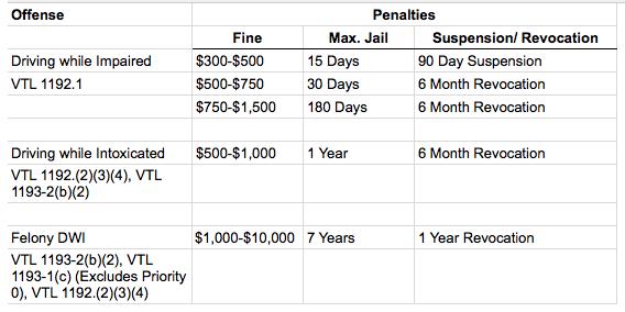 dwi_penalties.png