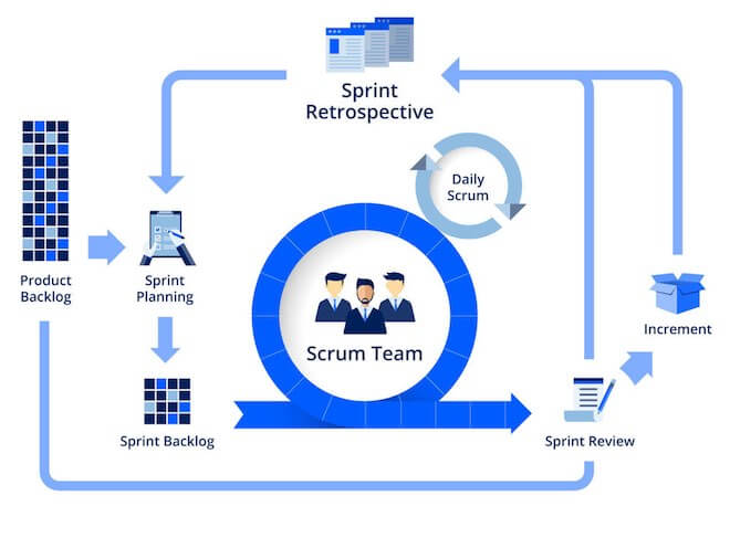 What is scrum? - Scrum is a framework for developing and sustaining complex products, within this framework people can address complex adaptive problems, while productively and creatively delivering products of the highest possible value. It is simple to understand, but difficult to master. Scrum Hong Kong wants to help you succeed in agile adoption. We provide Scrum-related training, as we believe education is the best way to change someone's mindset. Our mission is to improve the profession of software delivery in Hong Kong.