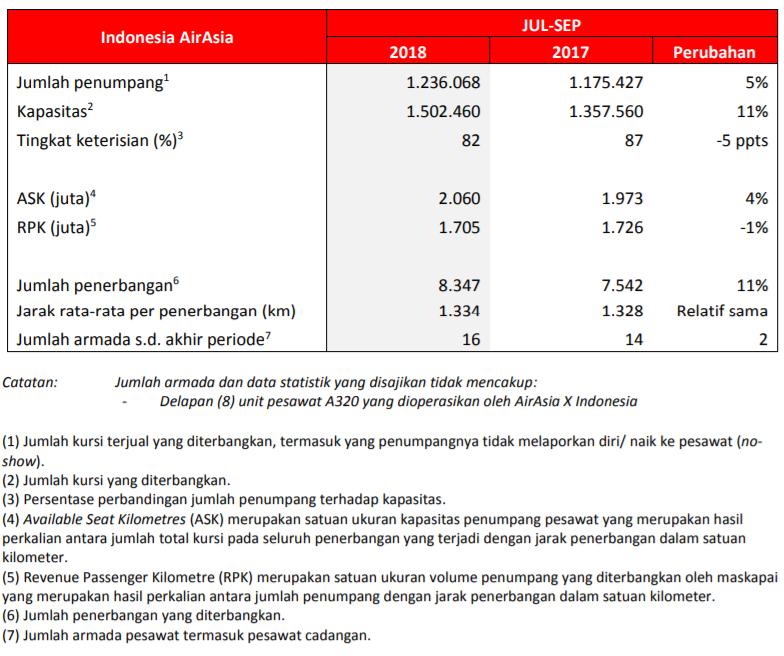 Statistik Usaha Kuartal Ketiga 2018.PNG
