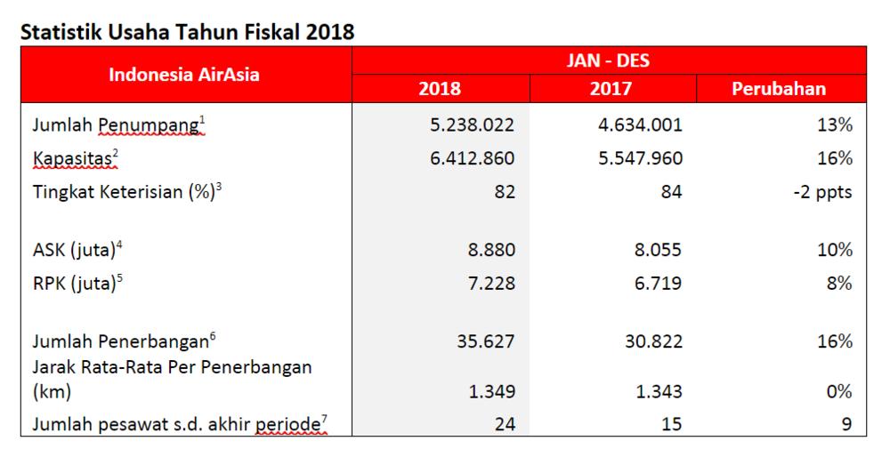 Statistik Usaha Tahun Fiskal 2018.PNG