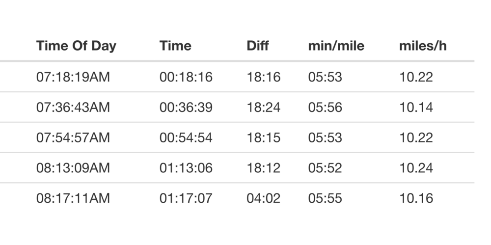 Race Splits:Average pace = 5:53 per mile (3:39 per km)