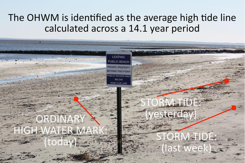 The National Tidal Datum Epoch (NTDE)
