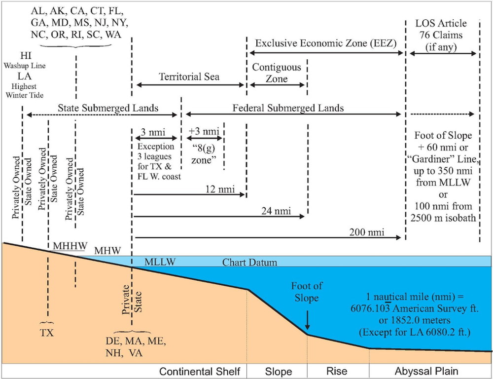 Offshore ownership boundaries