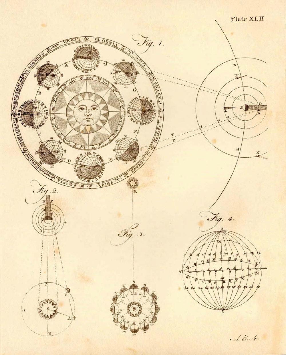 Vintage astrology/lunar map