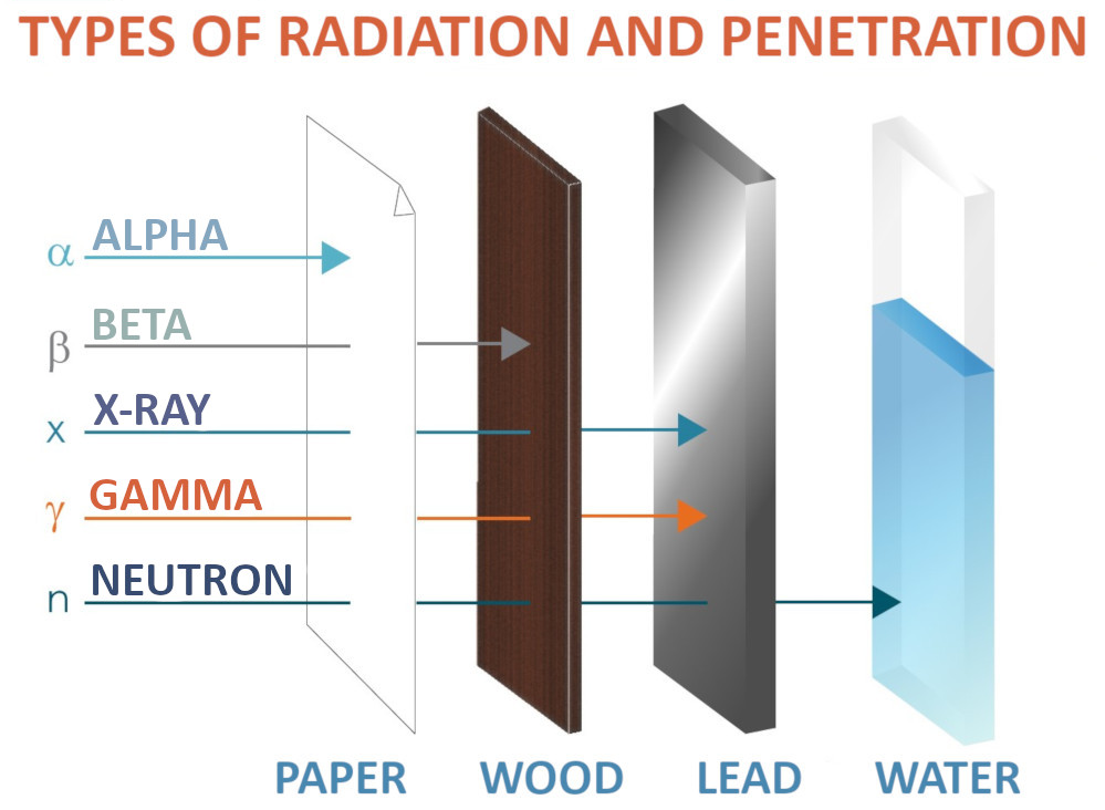 Penetration variance of radioactive energy...