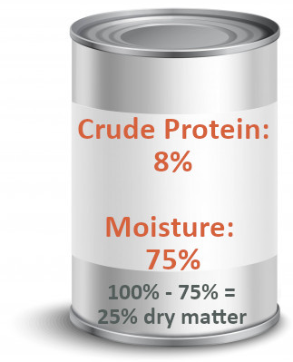 "Although it looks like the dry food has more ""crude protein,"" when the products are compared on equal footing (dry matter basis), the canned food actually has more (32% vs. 30% for the bagged food)."