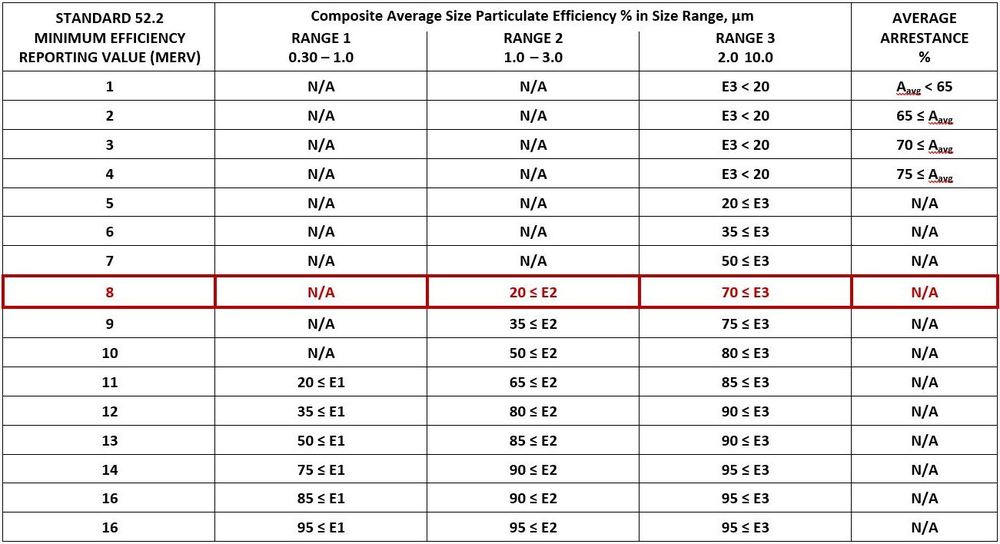 Parameters of MERV classification set by ASHRAE (the American Society of Heating, Refrigerating, and Air conditioning Engineers)