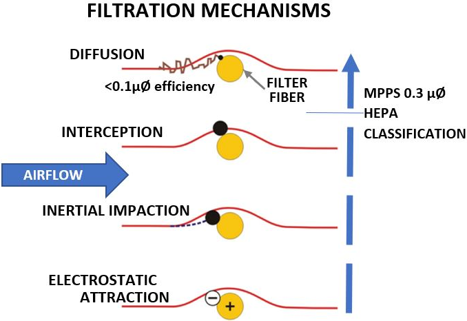 HEPA specifications use the retention of particles near 0.3 μm size to classify the filter; it represents near the weakest point of filter performance.