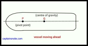 pivot_vessel-moving-ahead1-300x159.jpg
