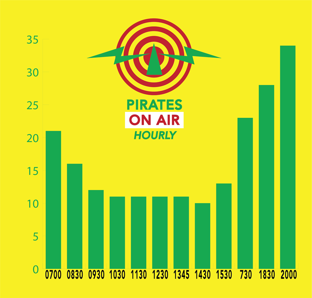 Brooklyn Pirate Radio Weekday Activity as sampled July 20, 2016.