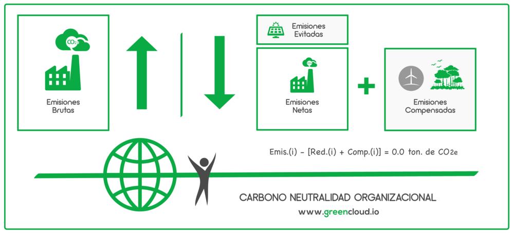 Carbono Neutralidad