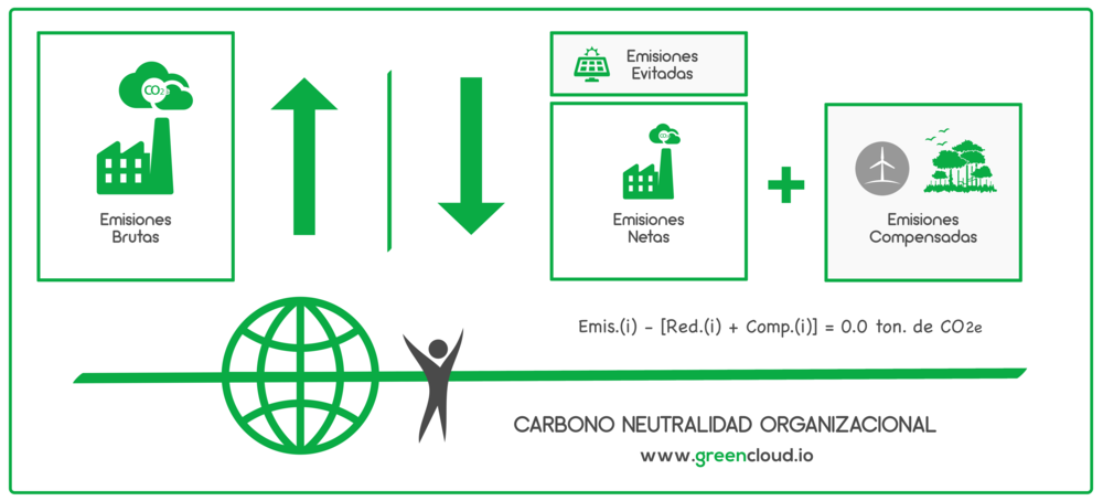 Carbono Neutralidad - GreenCloud