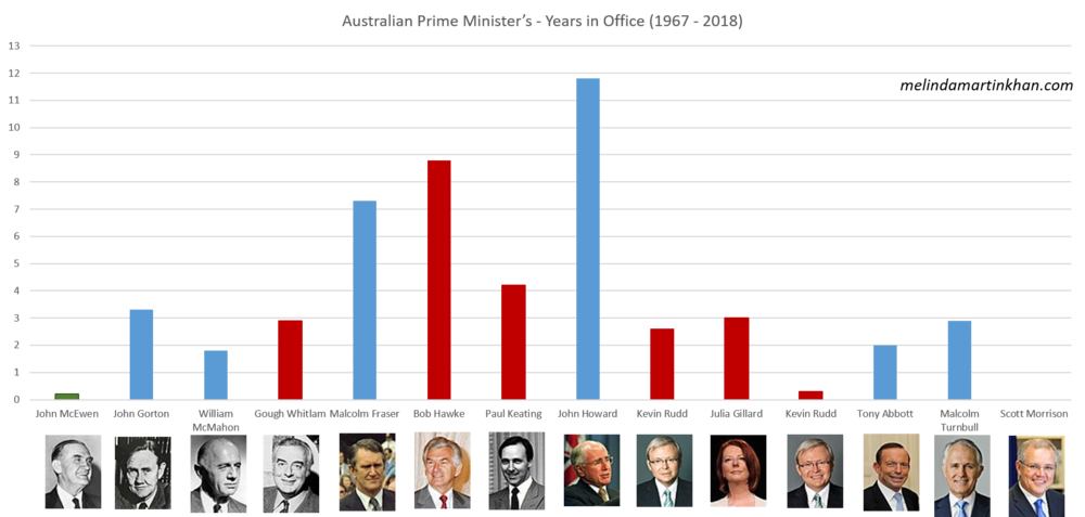 australian primeministers.png