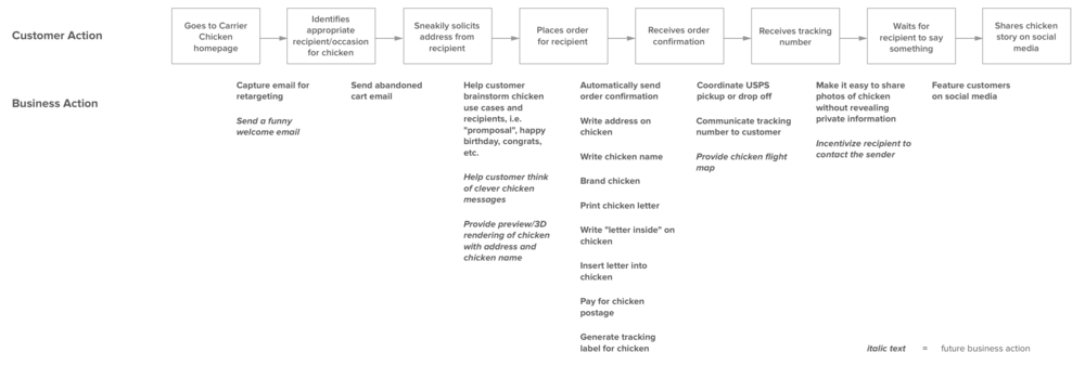 carrier_chicken_customer_journey_no_title.png