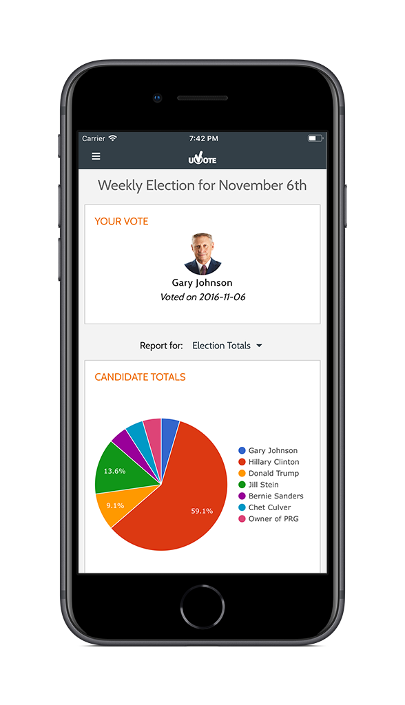 uVote - Write in your vote to gain instant access to colorful and easy to read graphs. Swipe through the charts to see how people voted in the current poll and all previous polls. The optionally collected user data is securely packaged and delivered back to you as an accurate model of the opinion of the community who voted.