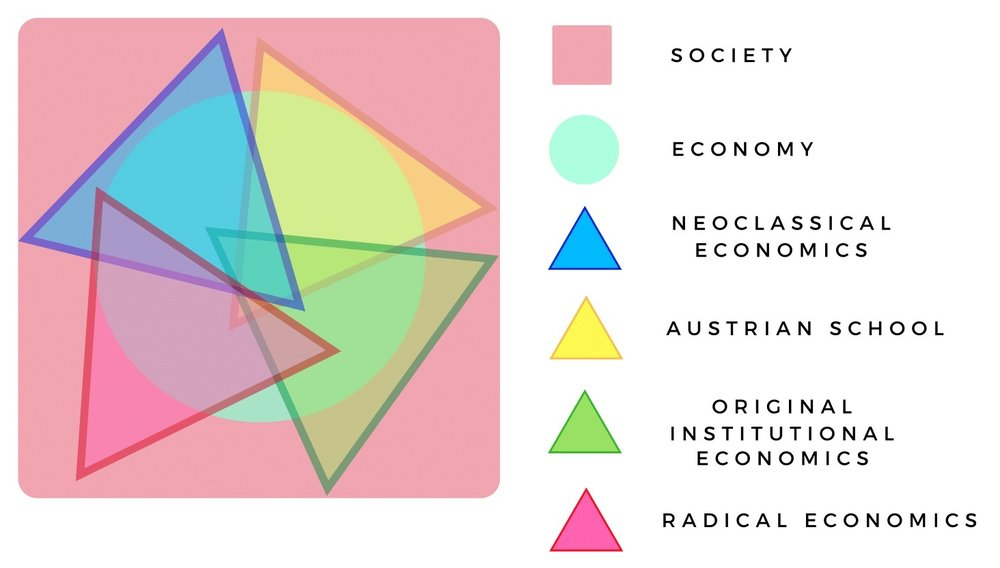 Figure 3: various theoretical approaches complement each other in two ways: by illuminating various parts of the economic system, and by casting a different light on those areas where they overlap.