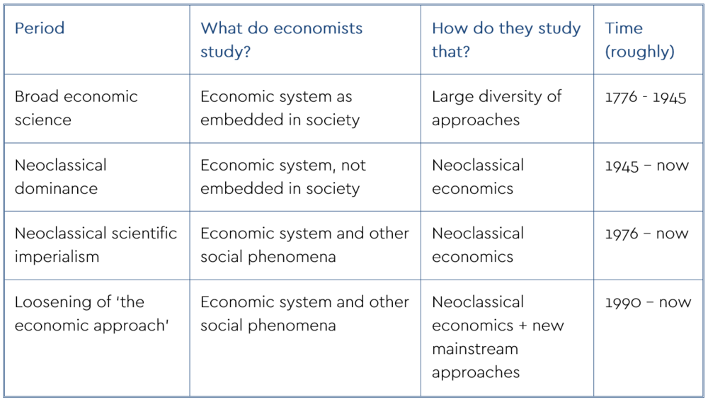 Table 1: periodization of developments within economics