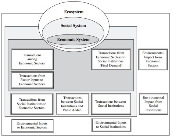PAPER ABOUT THE MAJOR TENETS OF ECOLOGICAL ECONOMICS