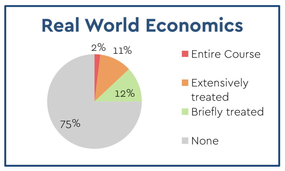 More details on Real World Economics