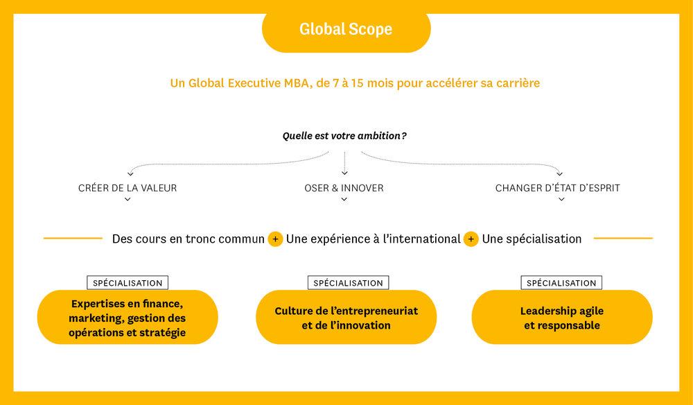 Neomascope-neoma-business-school-Global-scope.jpg