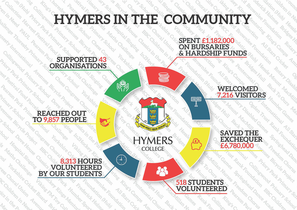 Hymers_In_The_Community_Infographic+(1).jpg