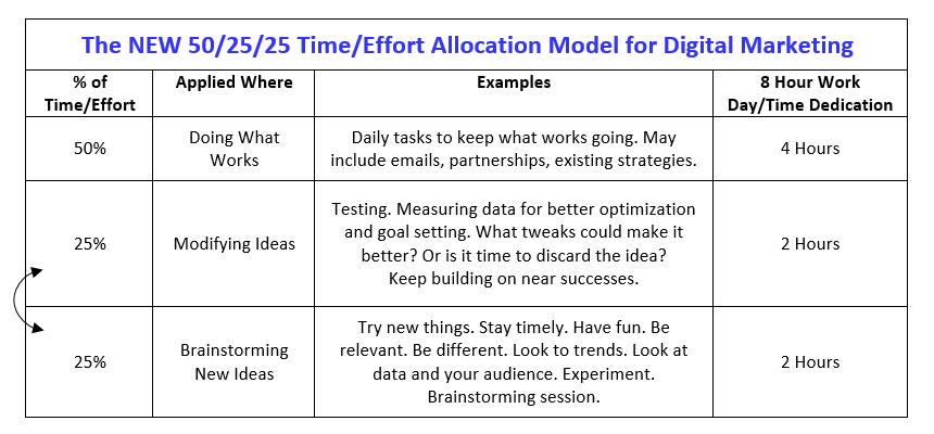 new-50-25-25-time-effort-model-for-digital-marketing-By-Brook-Maier-.png